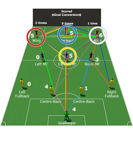 Multi-channel soccer game