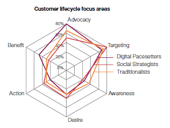 customer centricity focus in digital marketing