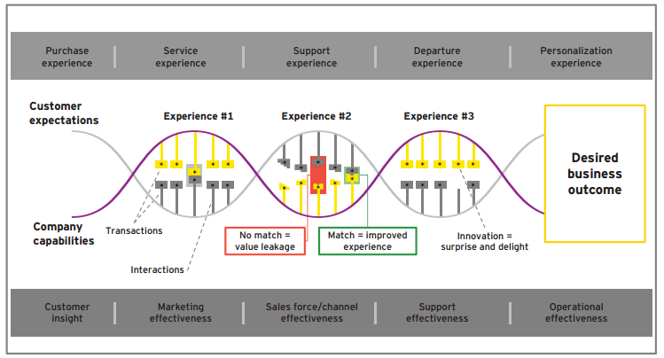 creating customer experiences within the customer lifecycle
